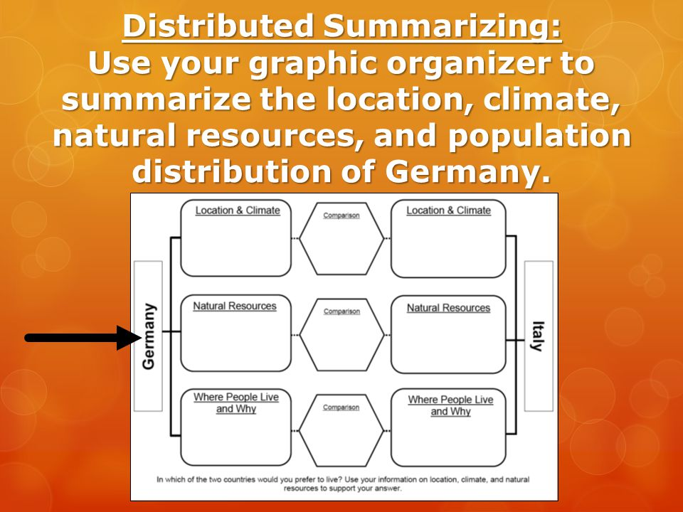 Distributed Summarizing: Use your graphic organizer to summarize the location, climate, natural resources, and population distribution of Germany.