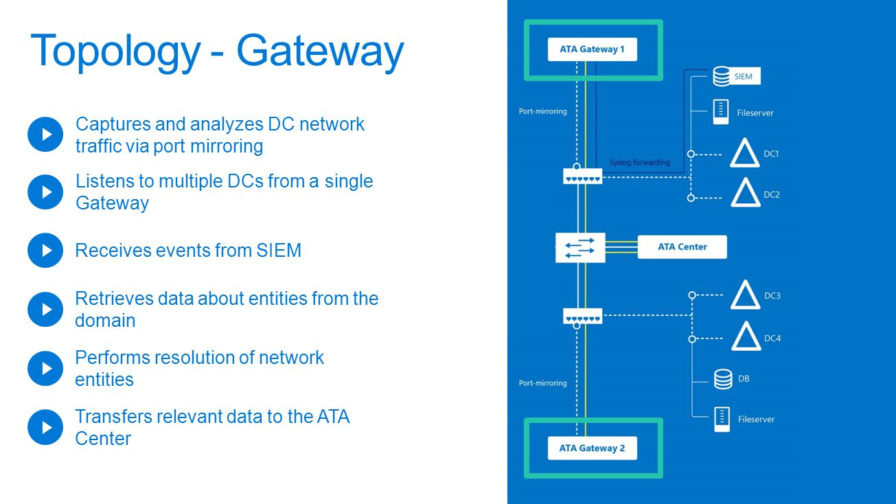 Microsoft ignite 162017 454 pm ppt video online download 19 topology topology gateway malvernweather Gallery