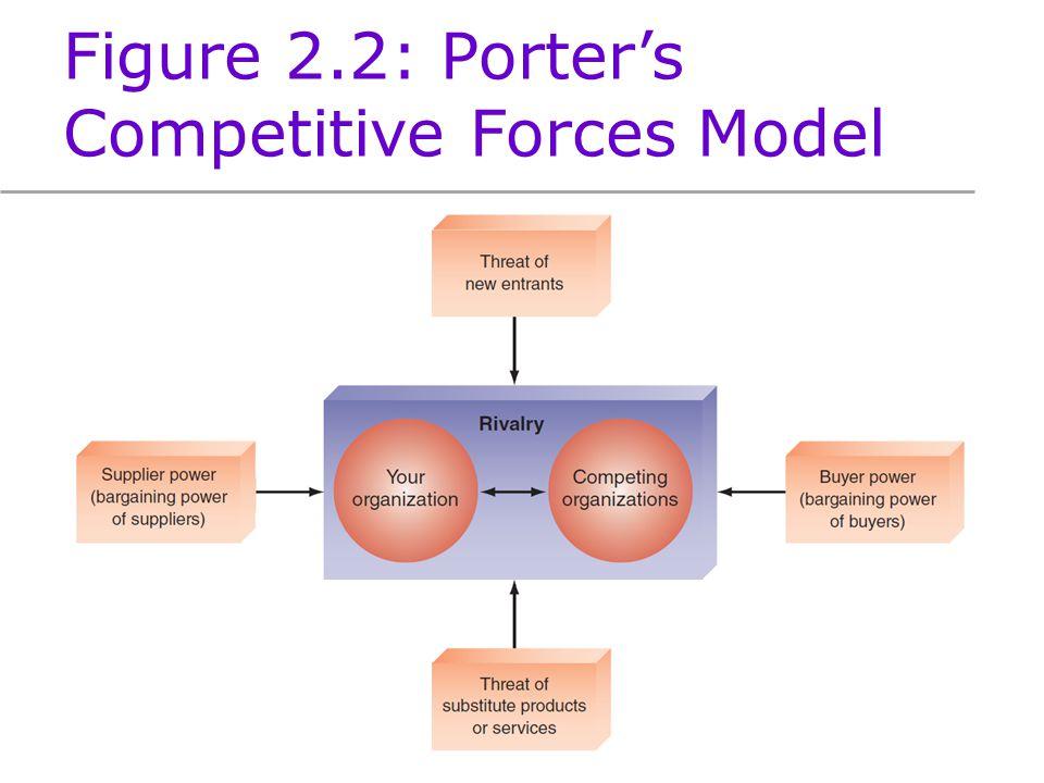 Organizational strategy competitive advantage - Porter s model of competitive advantage ...