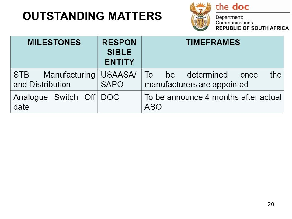 OUTSTANDING MATTERS MILESTONES RESPONSIBLE ENTITY TIMEFRAMES