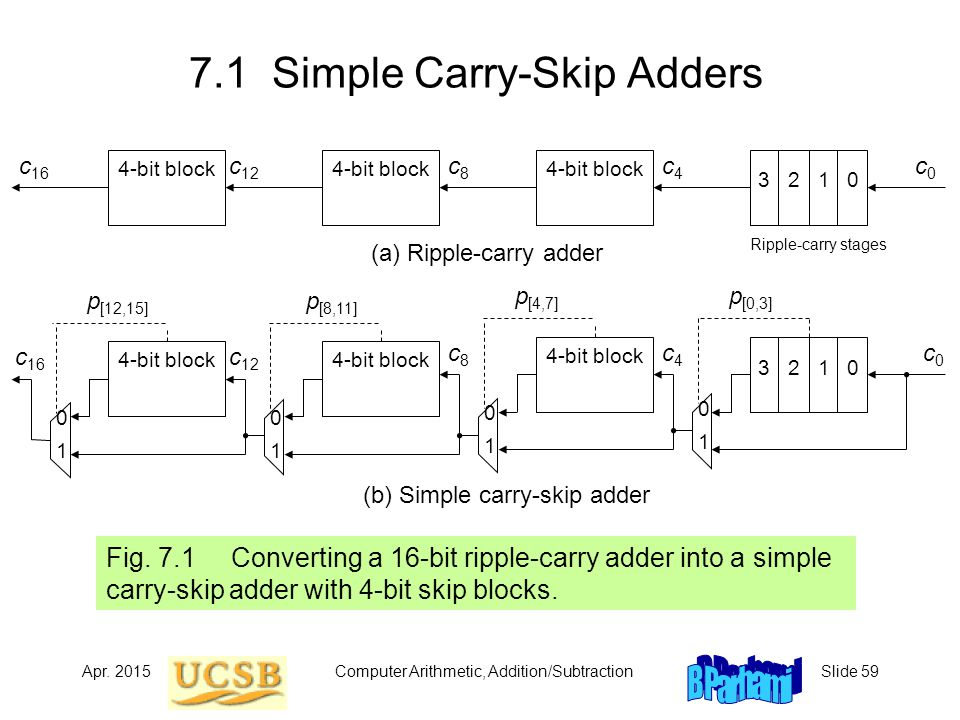 carry ripple adder essay This kind of adder is called a ripple-carry adder, since each carry bit ripples to the next full adder note that the first (and only the first) full adder may be replaced by a half adder (under the assumption that c in = 0.