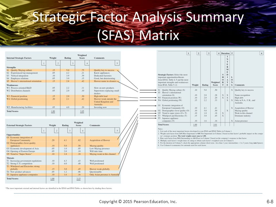 an analysis of the delegation as an important factor in a business The most important factor is ensuring that the data in the financial analysis section is consistent with the assumptions made in other sections of your business plan get help there may be no section of your business plan where you need help as much as you do with your financial analysis section.
