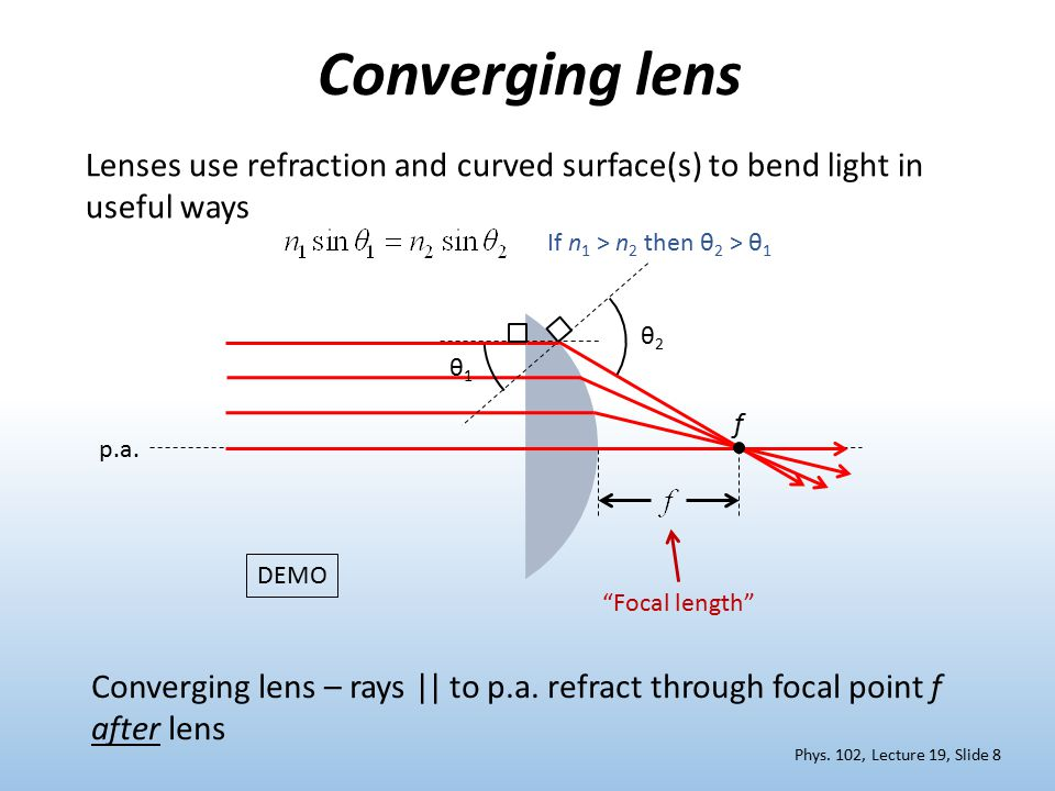 refraction through a lens Light rays passing from air to glass are obviously refracted by using special  types of spherical lenses, which are mainly convex lenses or.