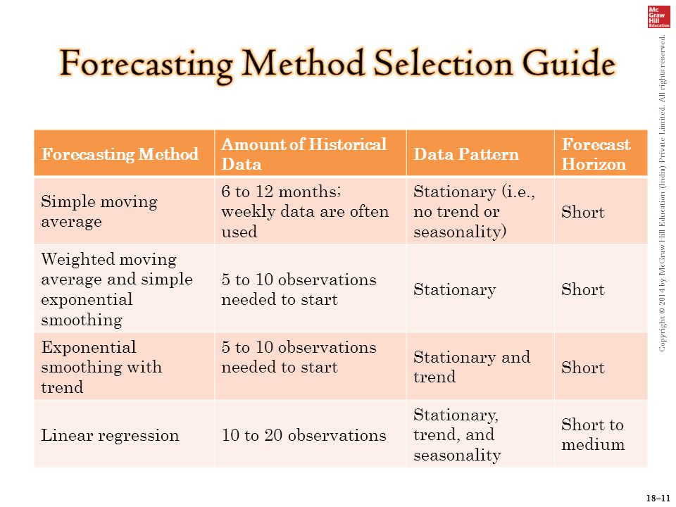 forecasting methods Can you predict the future by looking at the past since accurate forecasting requires more than just inserting historical data into a model, forecasting: methods and applications, 3/e, adopts a managerial, business orientation.