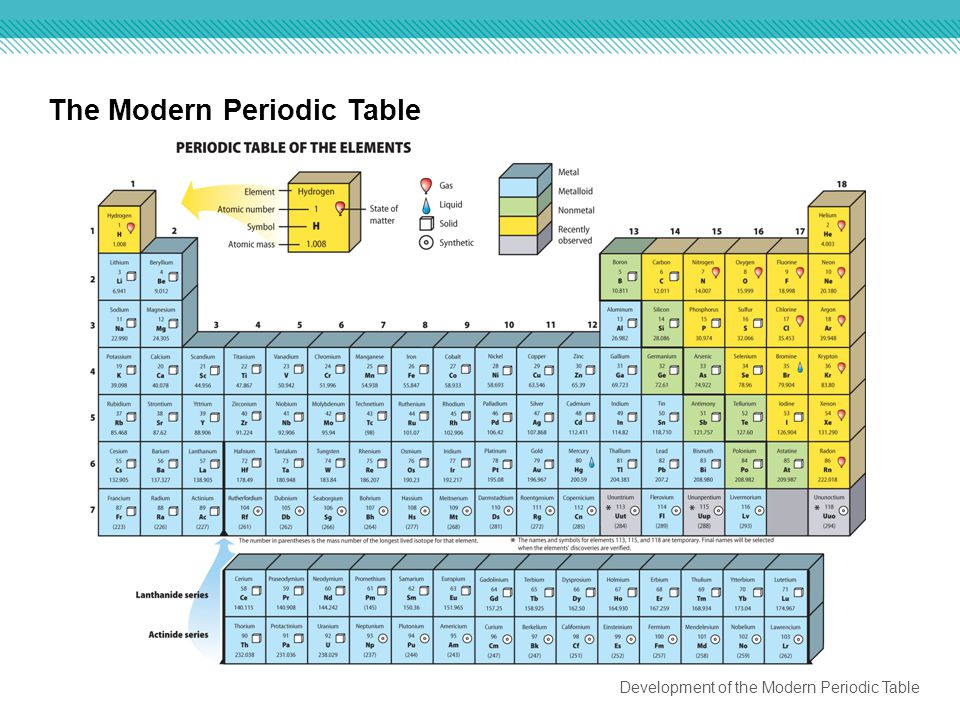 Chapter 6 the periodic table ppt download for Periodic table 6 mark question