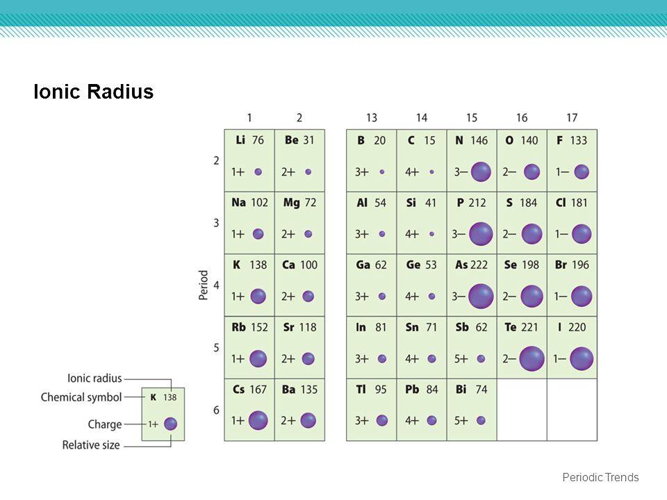 Periodic Table Trends Ionic Radius Chapter 6 The Periodic...