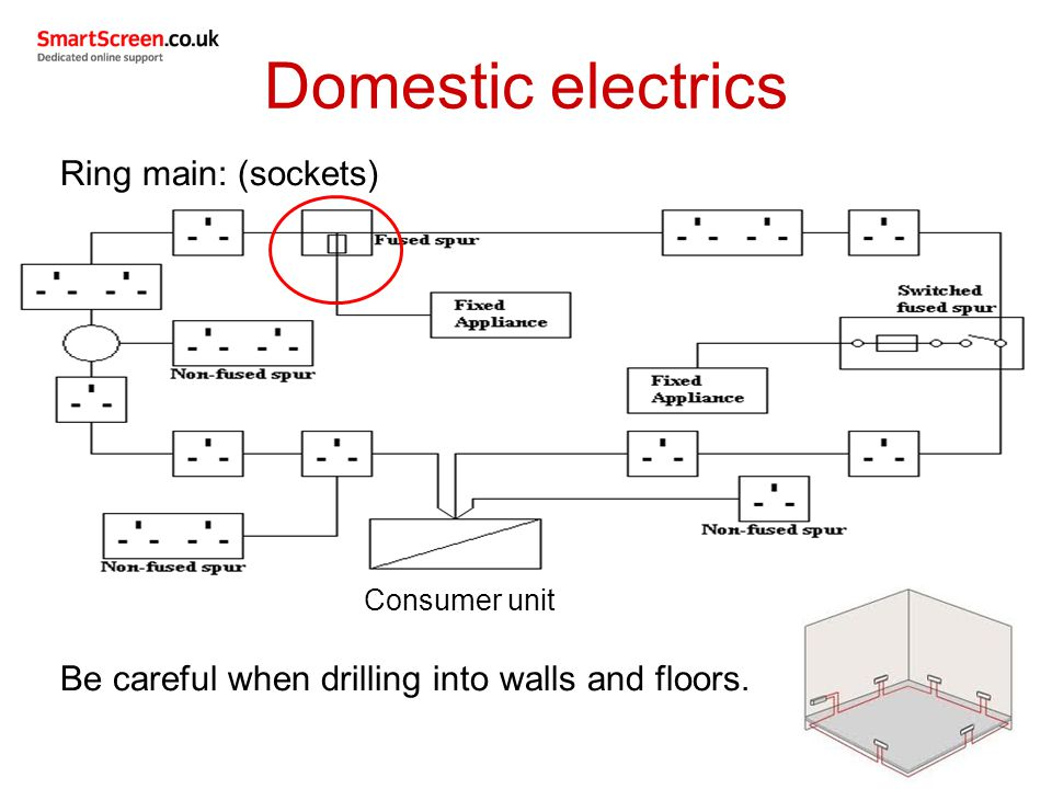 Ring main spur wiring diagram somurich ring main spur wiring diagram electrical supplies used in domestic plumbing services ppt video asfbconference2016 Choice Image