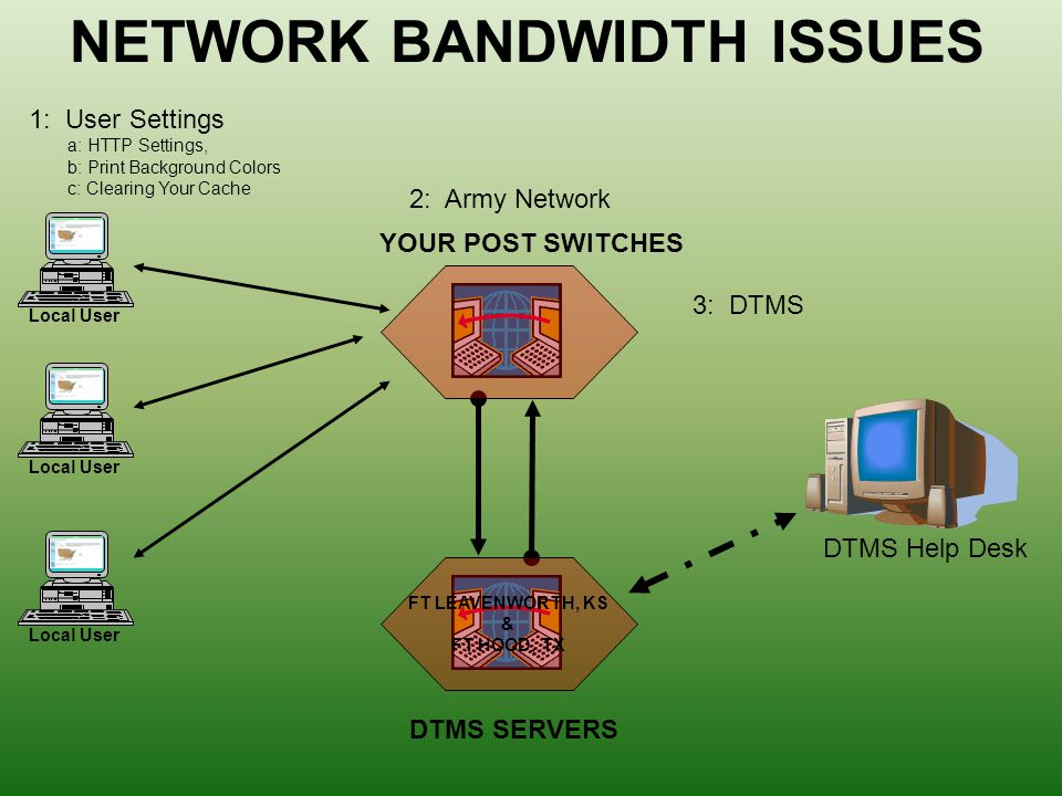 27 Network Bandwidth Issues