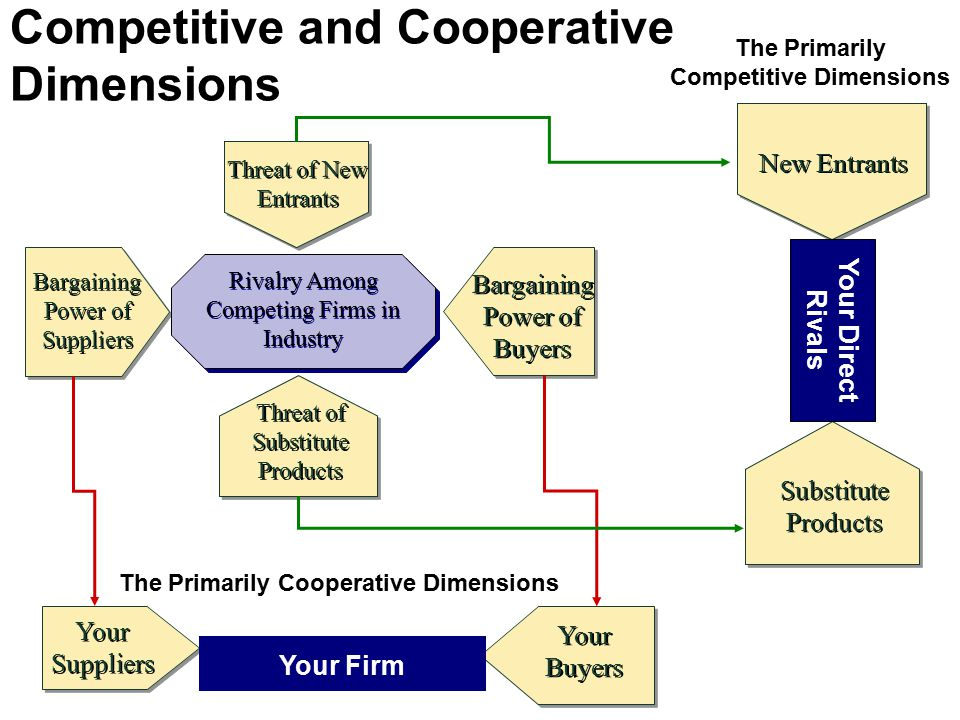 Competitive and Cooperative Dimensions