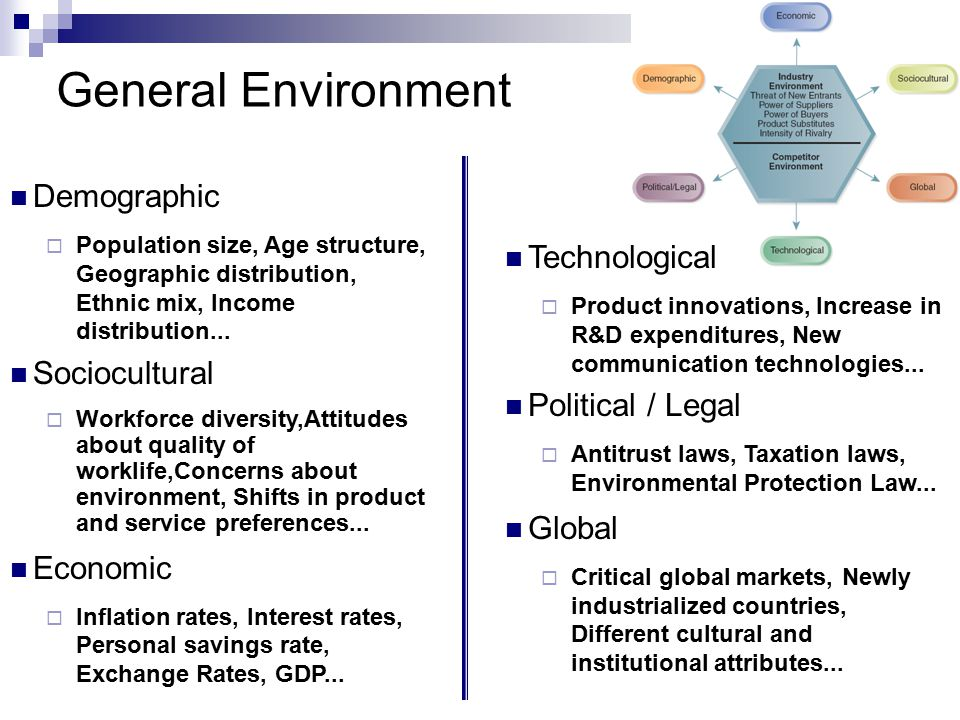 General Environment Demographic Technological Sociocultural