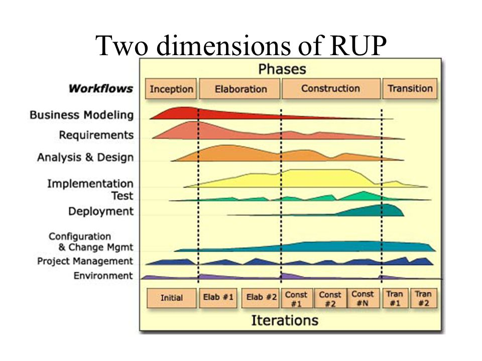 Two dimensions of RUP