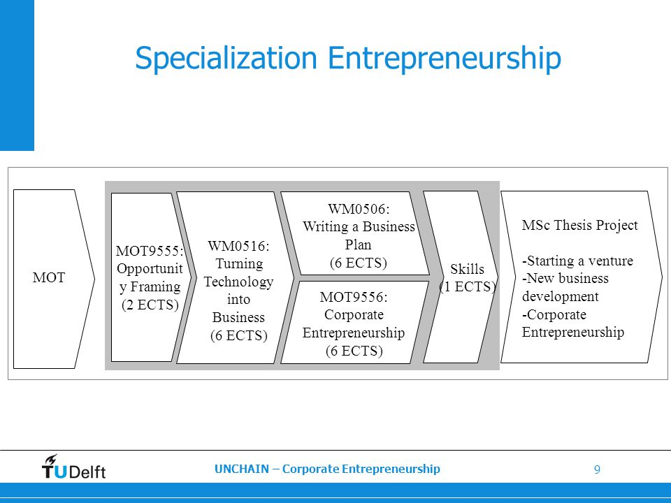 how entrepreneurs identify new business opportunities essay The skills and characteristics of successful entrepreneurs business essay the new business skills and characteristics of successful entrepreneurs and.