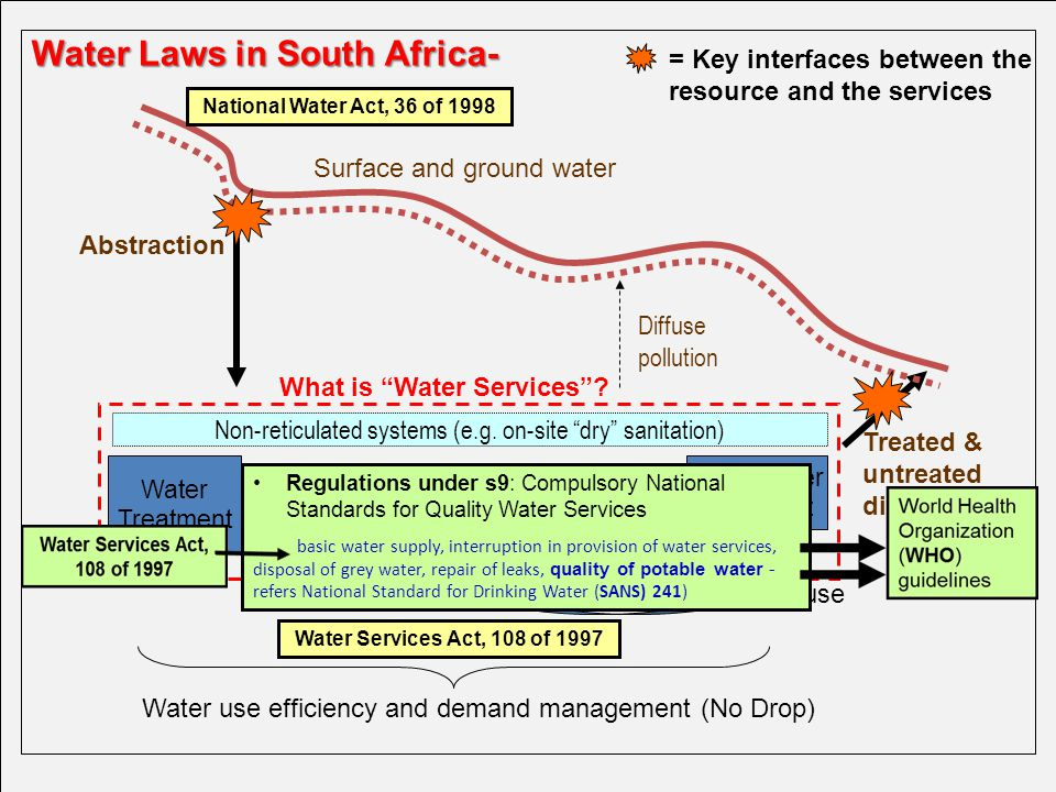 Primary Standards In Drinking Water Refers To