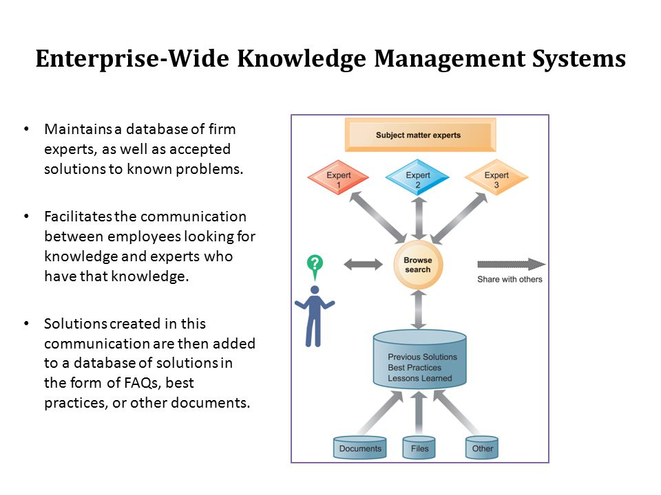 Chapter 7 Managing Knowledge Ppt Video Online Download