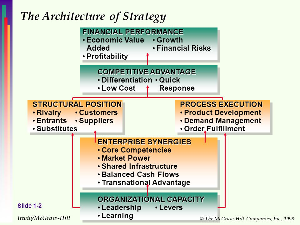Strategic management alex miller third edition ppt video online the architecture of strategy fandeluxe Image collections