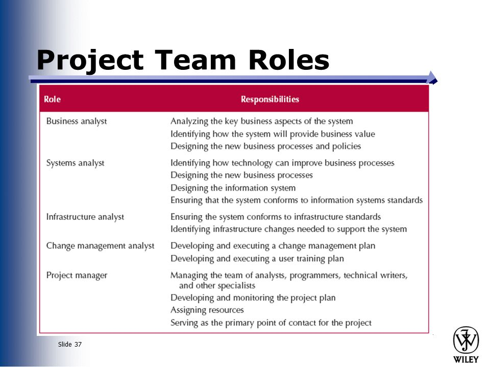 team role essay Team role paper learning team a com100: introduction to communication jan bozwell, instructor team roles working in teams can be a tricky task for a good majority of people, but being able to designate roles to each team member can help promote the teams effectiveness, cohesion and advance the project completion.