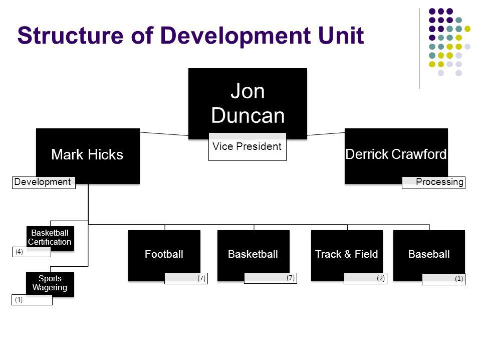 Structure of Development Unit