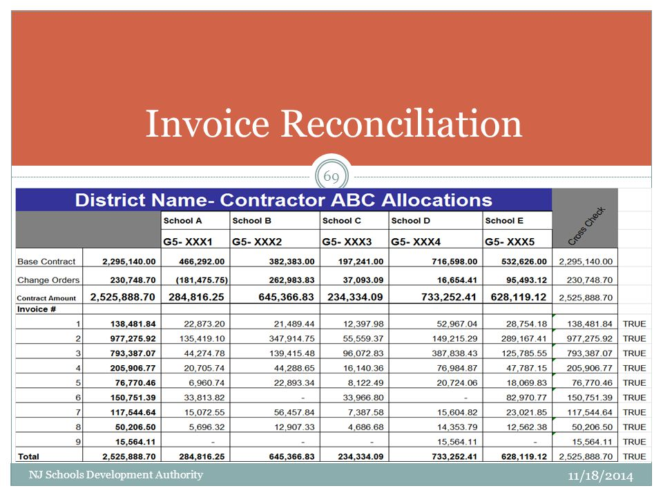 Indian Rent Receipt Format Pdf Remitting For Rod Grant Monies  Ppt Video Online Download How To Do An Invoice On Word Pdf with Invoice Template Uk Word Pdf Invoice Reconciliation Simple Rent Receipt Format