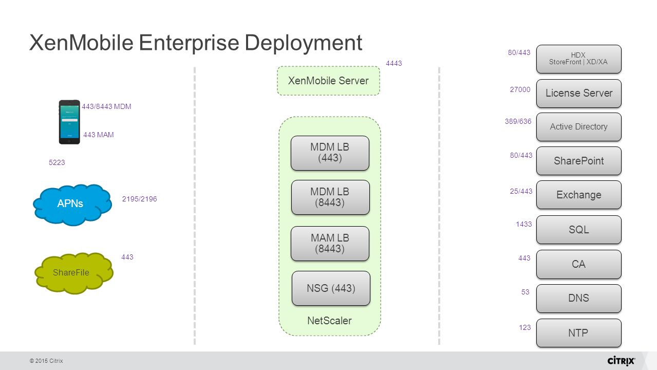 Snap About A Typical Enterprise Deployment Photos On Pinterest Voip Network Diagram Http Wwwlovemytoolcom Blog Xenmobile 10 Mdm And Mam Unified Architecture Adolfo Montoya Ppt Video Online Download