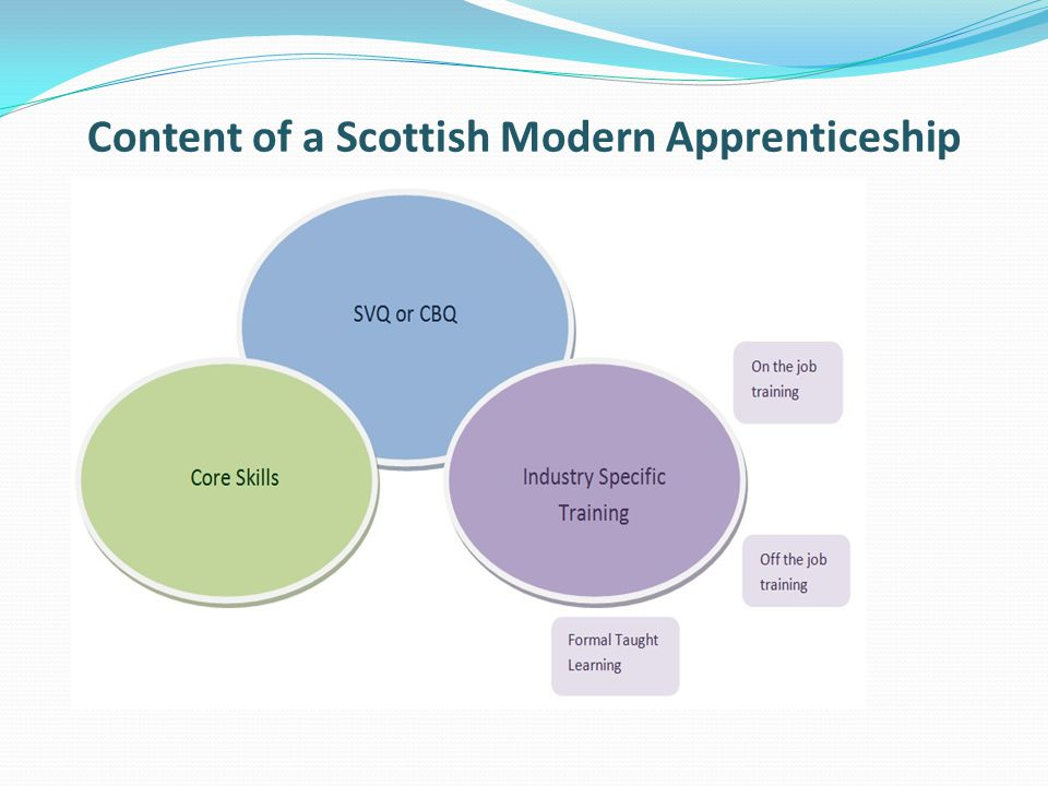 Content of a Scottish Modern Apprenticeship