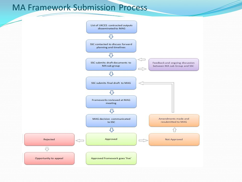 MA Framework Submission Process