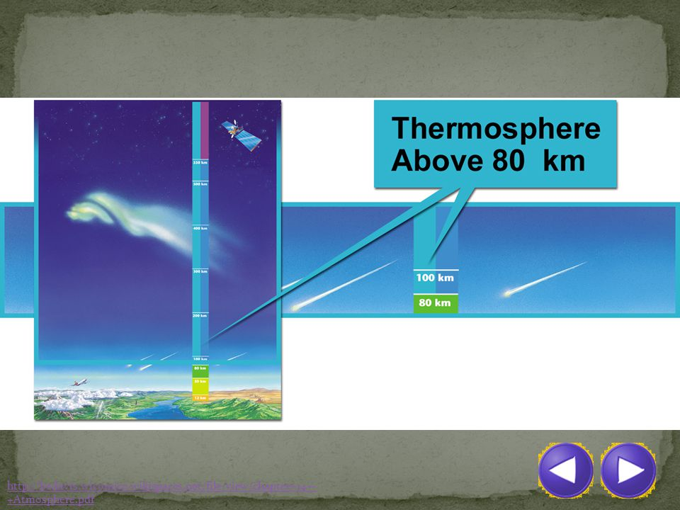Due to combination of gases, temperature increases with altitude as UV radiation is absorbed. Although temperatures in Thermosphere can reach high temperatures, it may not feel hot. This is because temperature and heat are different.