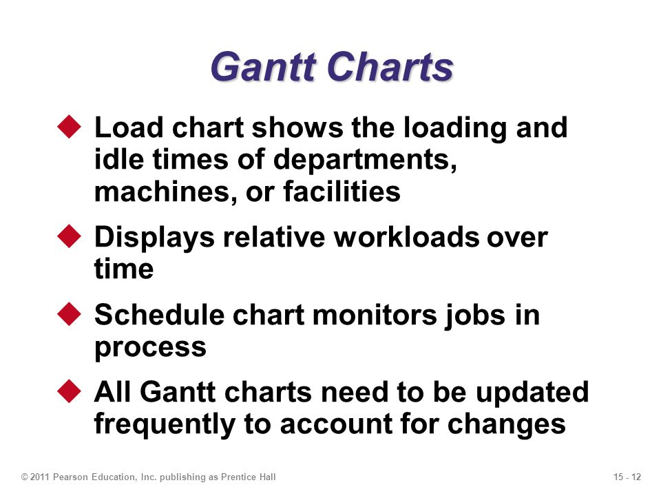 Gantt Charts Load chart shows the loading and idle times of departments, machines, or facilities. Displays relative workloads over time.
