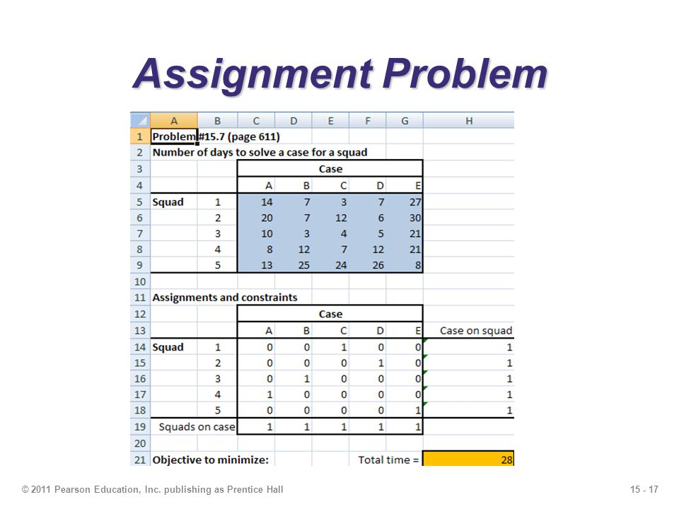 Assignment Problem © 2011 Pearson Education, Inc. publishing as Prentice Hall