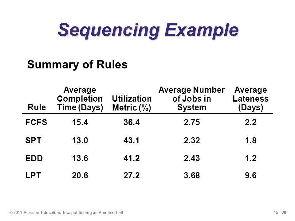 Sequencing Example Summary of Rules Rule