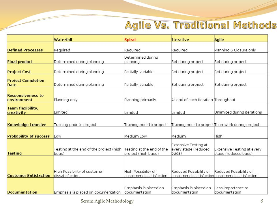 Scrum agile methodology ppt video online download for Agile vs traditional methodologies