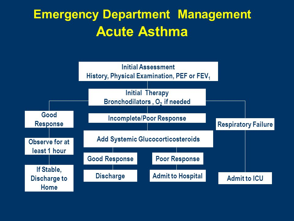 asthma exacerbation discharge instructions