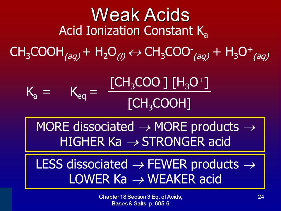 Weak Acids Acid Ionization Constant Ka