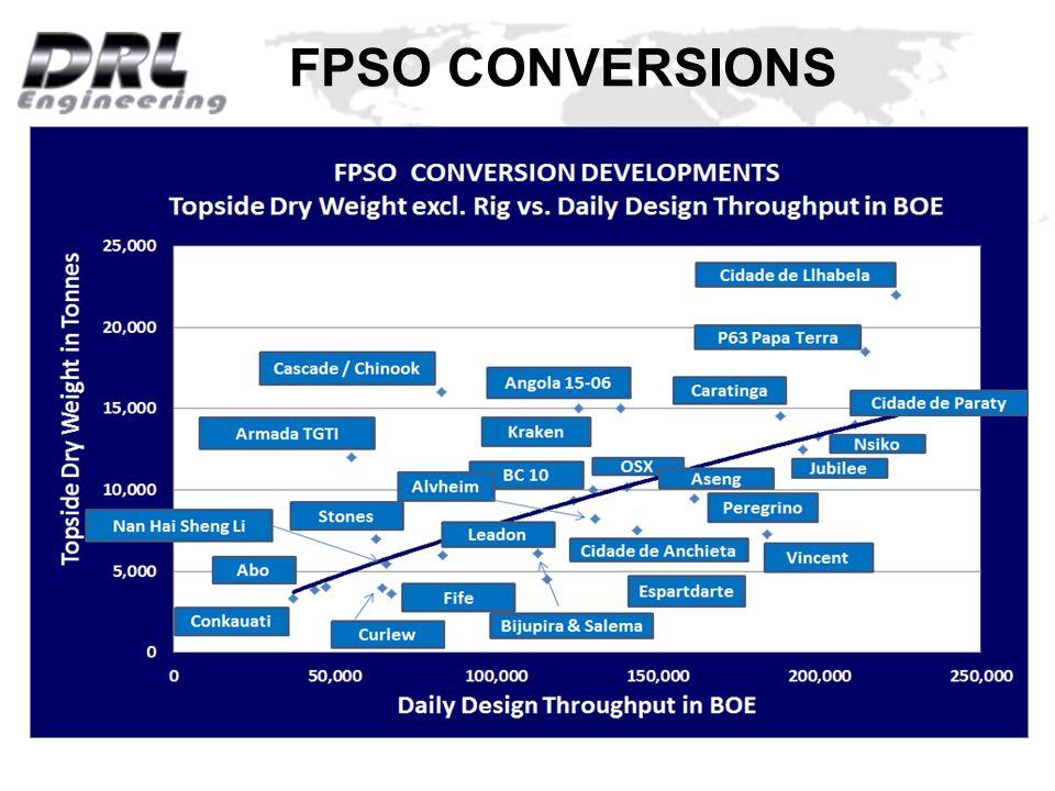Fpso Conversion Vs New Build