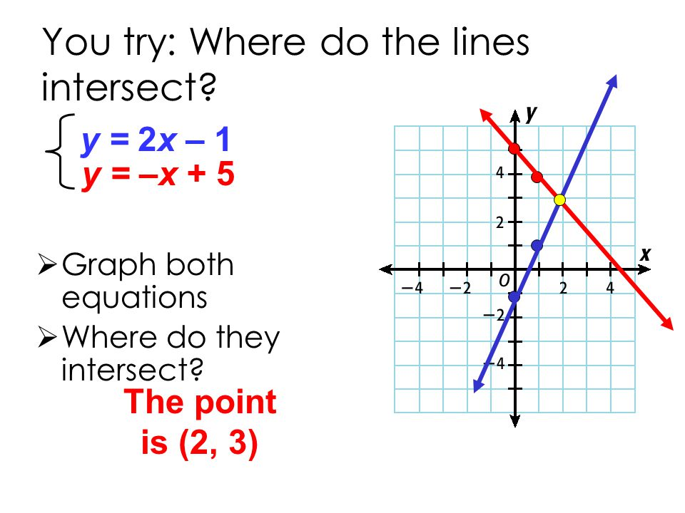 By Drawing The Line Y Solve The Equations : Solving systems of equations by graphing ppt download