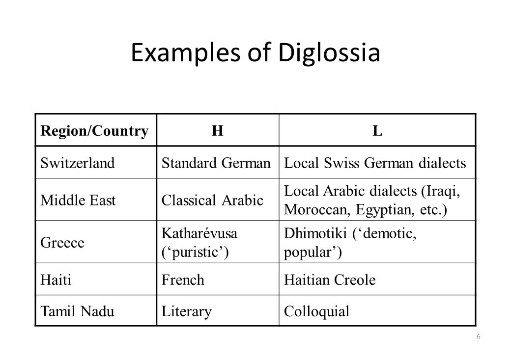 diglossia and the variation of the colloquial arabic Variations and the factors attributed to them with an insight into the direction of future variation, and chapter ten concludes the work most arabs, and especially arab linguists, refer to (written) arabic as a.