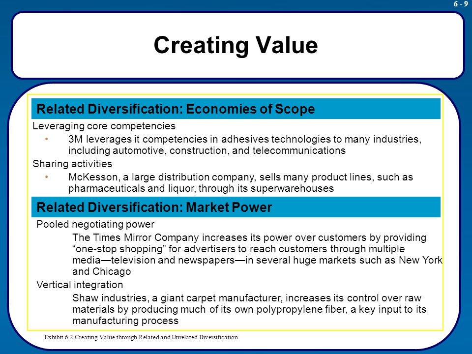 fedex value creating diversification strategies Fedex serves as a successful example of tqm application, the delivery of high  valued inputs at the right time was made possible through the services offered by  the express industry, originally started by fedex, in the mid 70s 1   diversification forward integration implementation risk management strategy  theory x y z value.