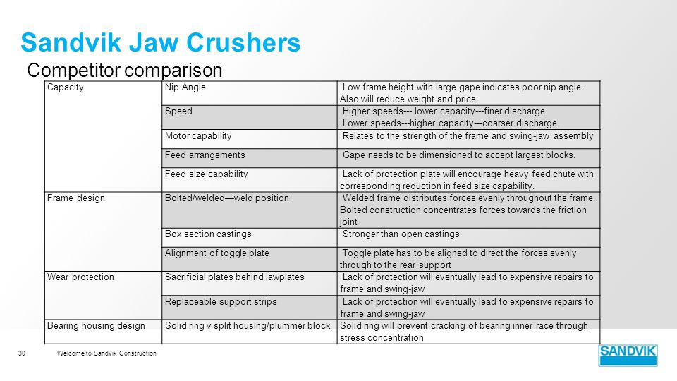 jaw crusher nip angle design choices Optimum jaw crusher nip [ 47 - 8297 ratings ] the gulin product line, consisting of more than 30 machines, sets the standard for our industry  nip angle in jaw crusher jaw crusher nip.