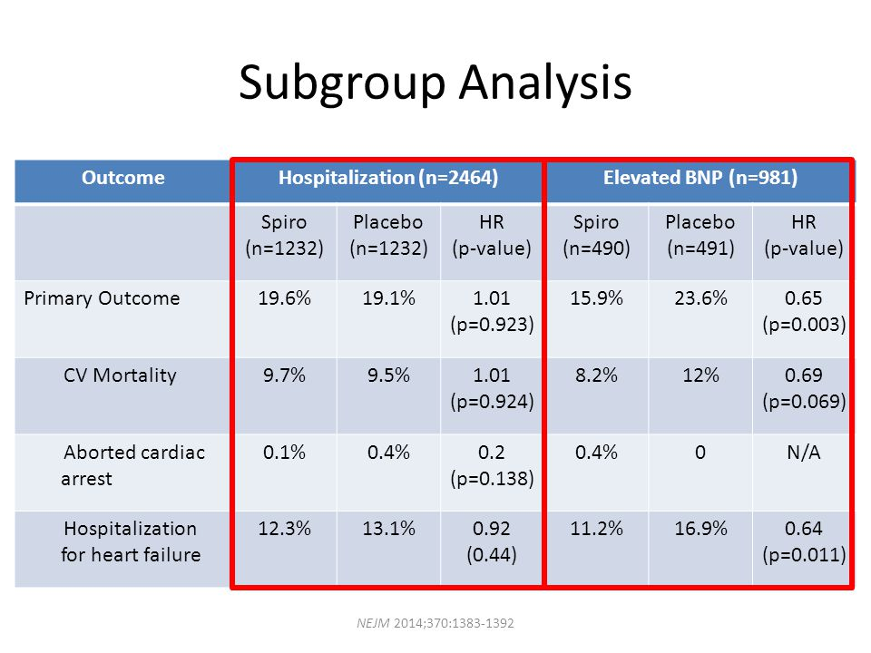 Subgroup Analysis Outcome Hospitalization (n=2464)