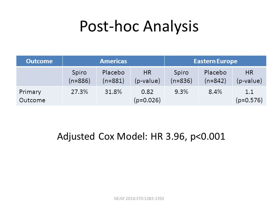 Adjusted Cox Model: HR 3.96, p<0.001