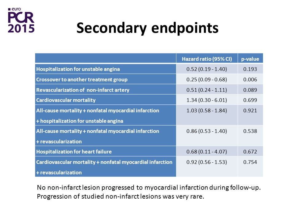 Secondary endpoints Hazard ratio (95% CI) p-value. Hospitalization for unstable angina ( )