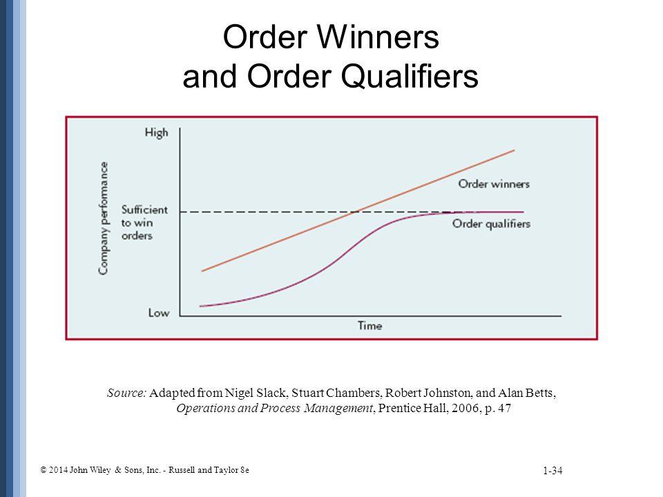 tqm order winner and order 21 janv 2014 «order qualifiers »«order winners » mais que peuvent bien signifier ces deux mots aujourd'hui, je vais vous présenter deux termes qui sont utilisés lors de la définition de la stratégie d'un produit cet article va venir compléter la première publication qui traitait de « la valeur d'un produit ou.