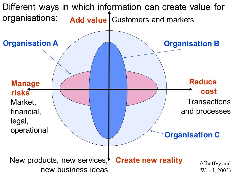 how organisations use information The quantity and quality of the information affects the efficiency and rationality of every decisions in organization everyday decisions are made on all levels of management, and event by ordinary employees, the decision making process can be des.