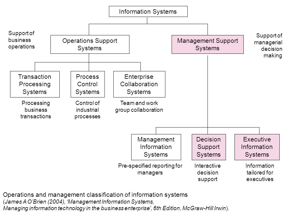 management information systems 6th edition pdf
