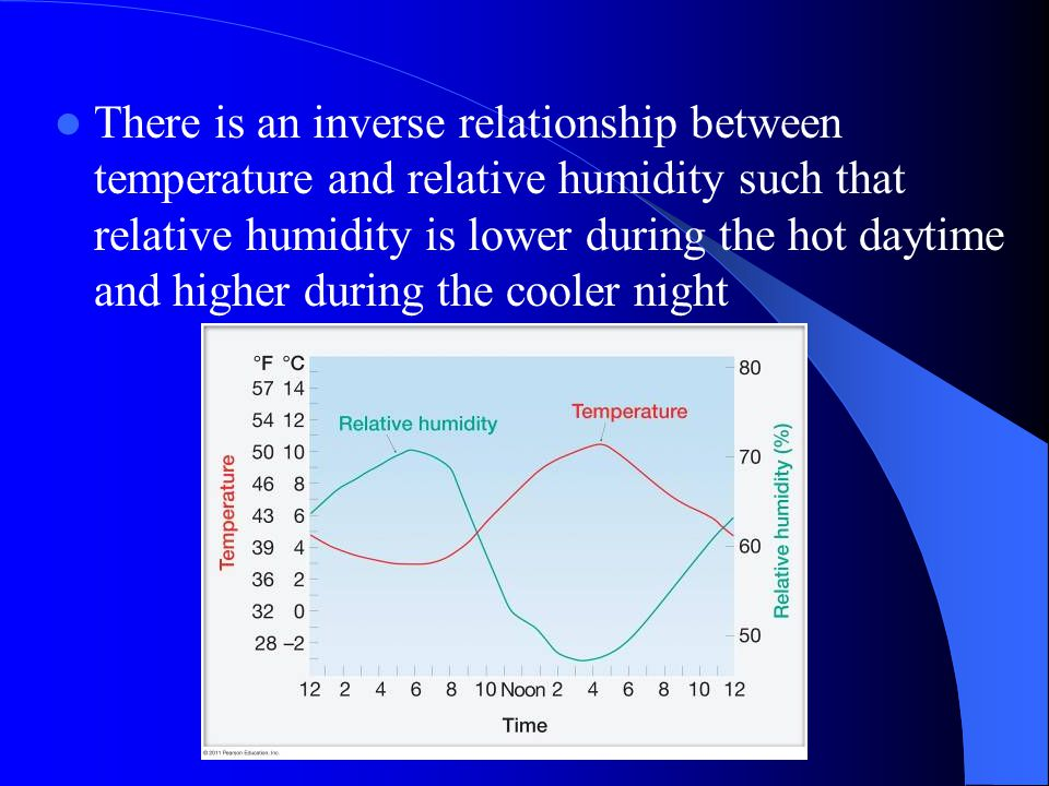 relationship between relative humidity and absolute