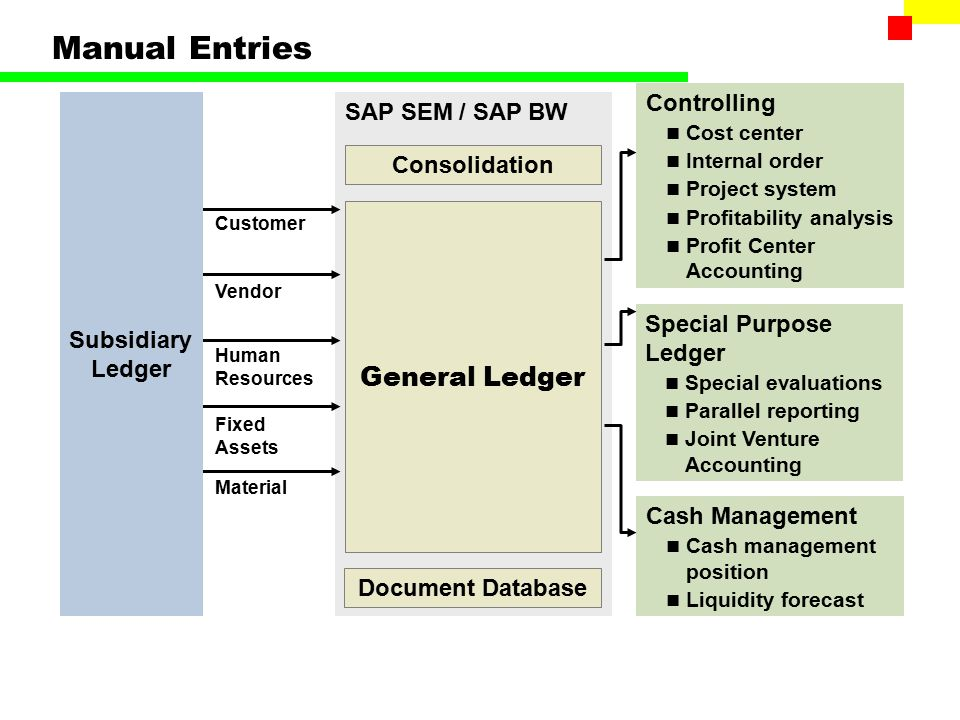 overhead cost controlling ppt download sap plant maintenance user manual sap plant maintenance configuration manual