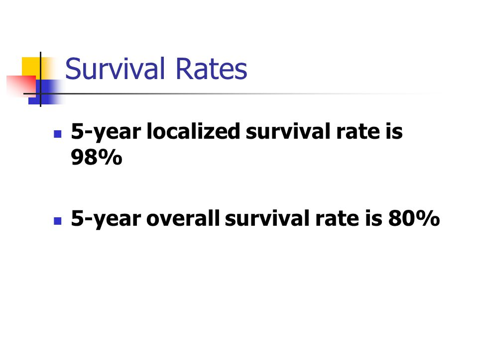 Survival Rates 5-year localized survival rate is 98%