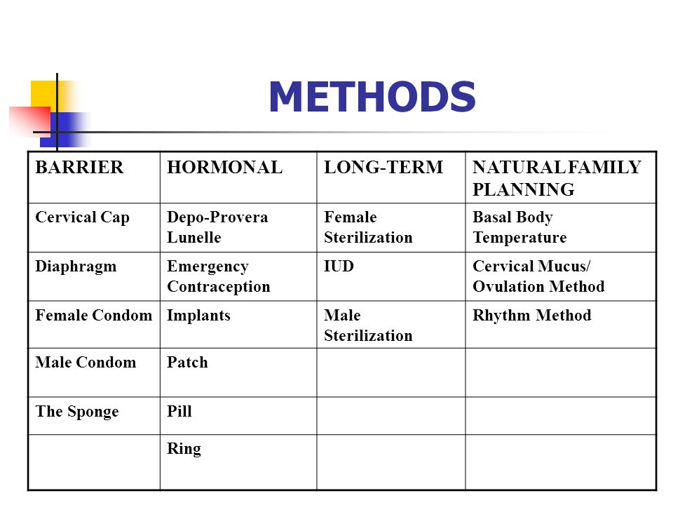 METHODS BARRIER HORMONAL LONG-TERM NATURAL FAMILY PLANNING
