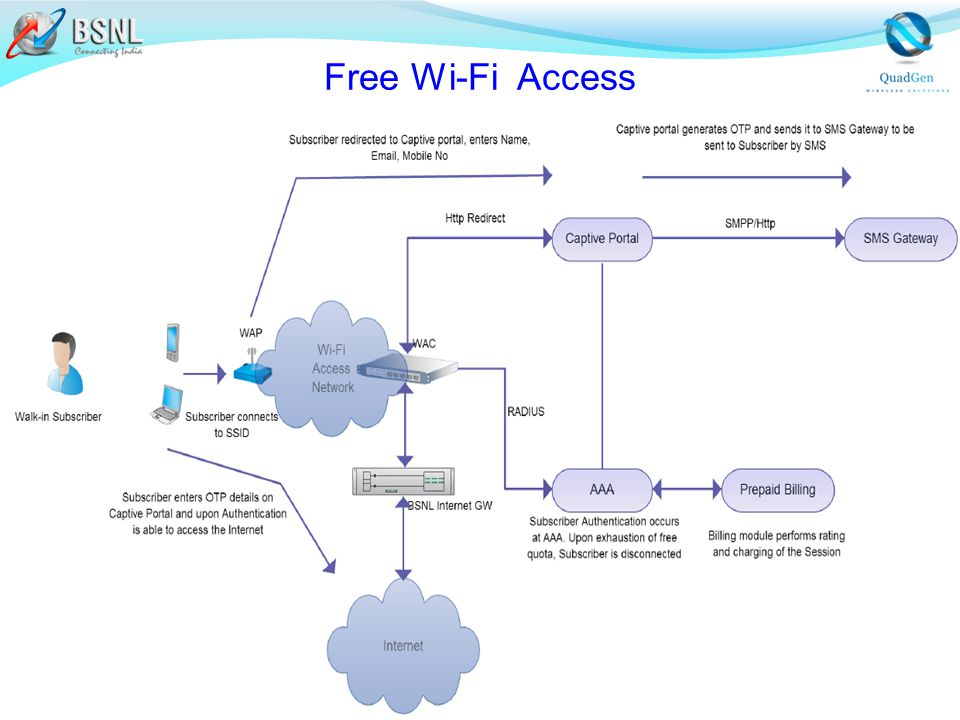 how to get free wireless internet