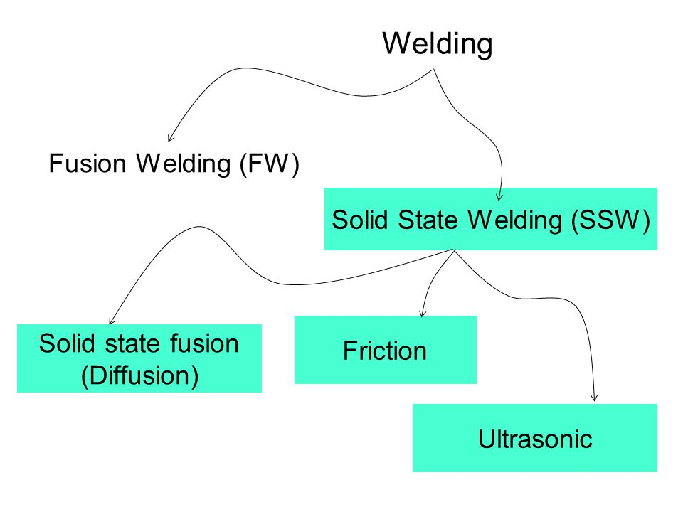 Welding Fusion Welding (FW) Solid State Welding (SSW)