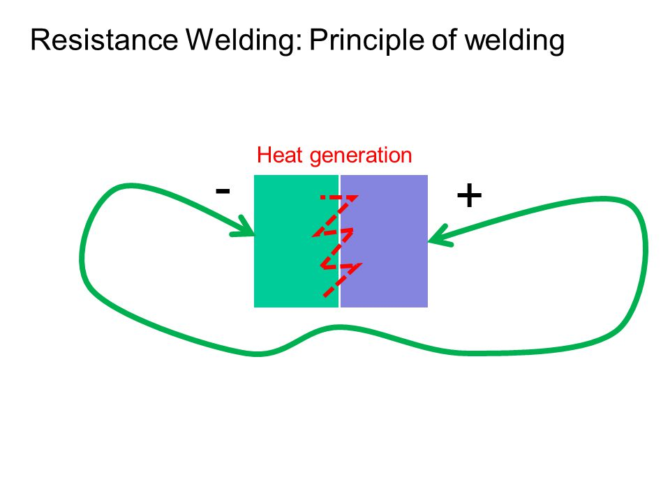 Principles of welding